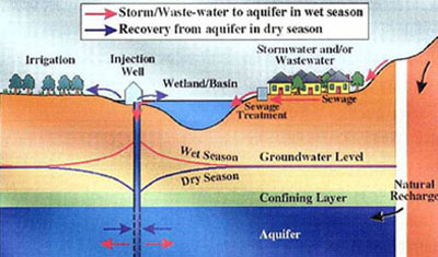 Aquifer Storage and Recovery System