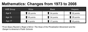 ravitch_math_chart
